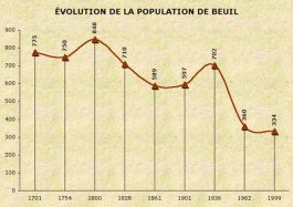 population_beuil