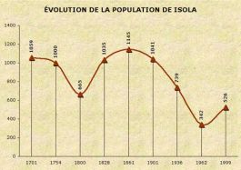Population d'Isola